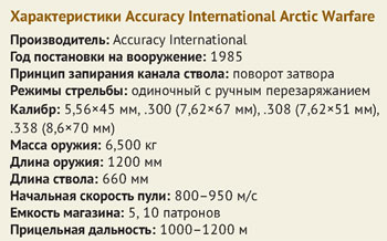 Accuracy International AW снайперская винтовка