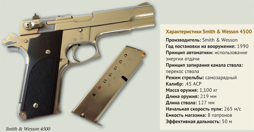 Пистолеты Smith & Wesson